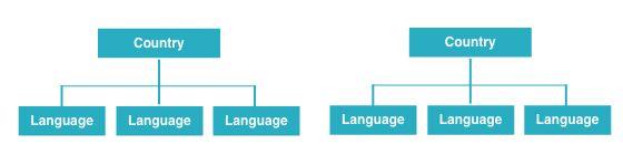 country language diagram