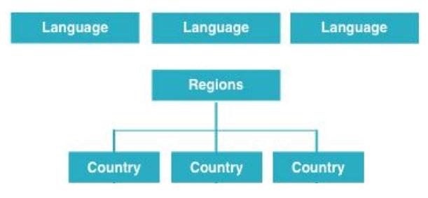 country region language diagram