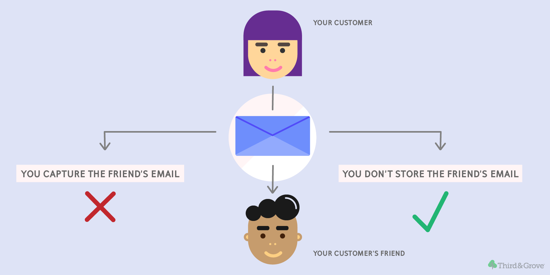 Email forwarding GDPR compliance